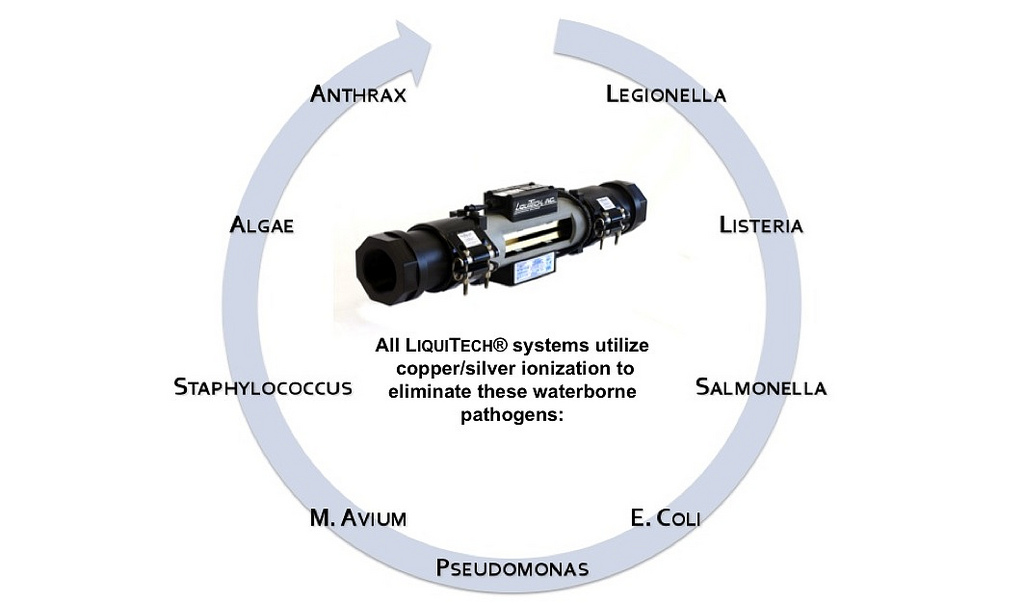 LiquiTech Copper Silver Ionization Unit for the Control of Pathogens