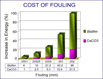 The cost of fouling in cooling tower systems
